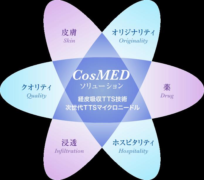 CosMEDソリューション 経皮吸収TTS技術 次世代TTSマイクロニードル