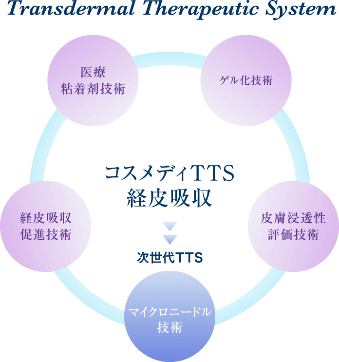 Transdermal Therapeutic System コスメディTTS経皮吸収