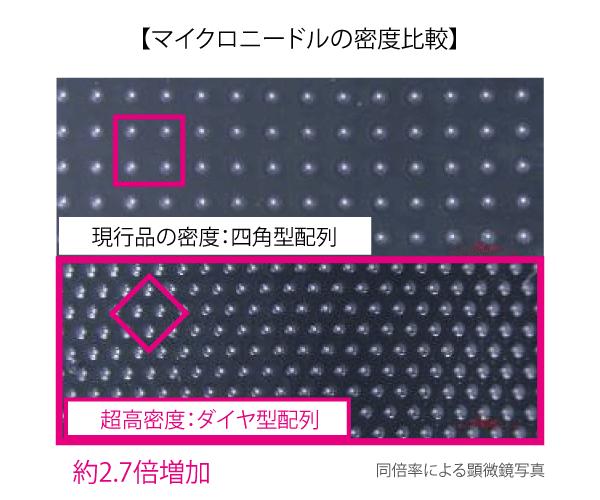 高密度マイクロニードル